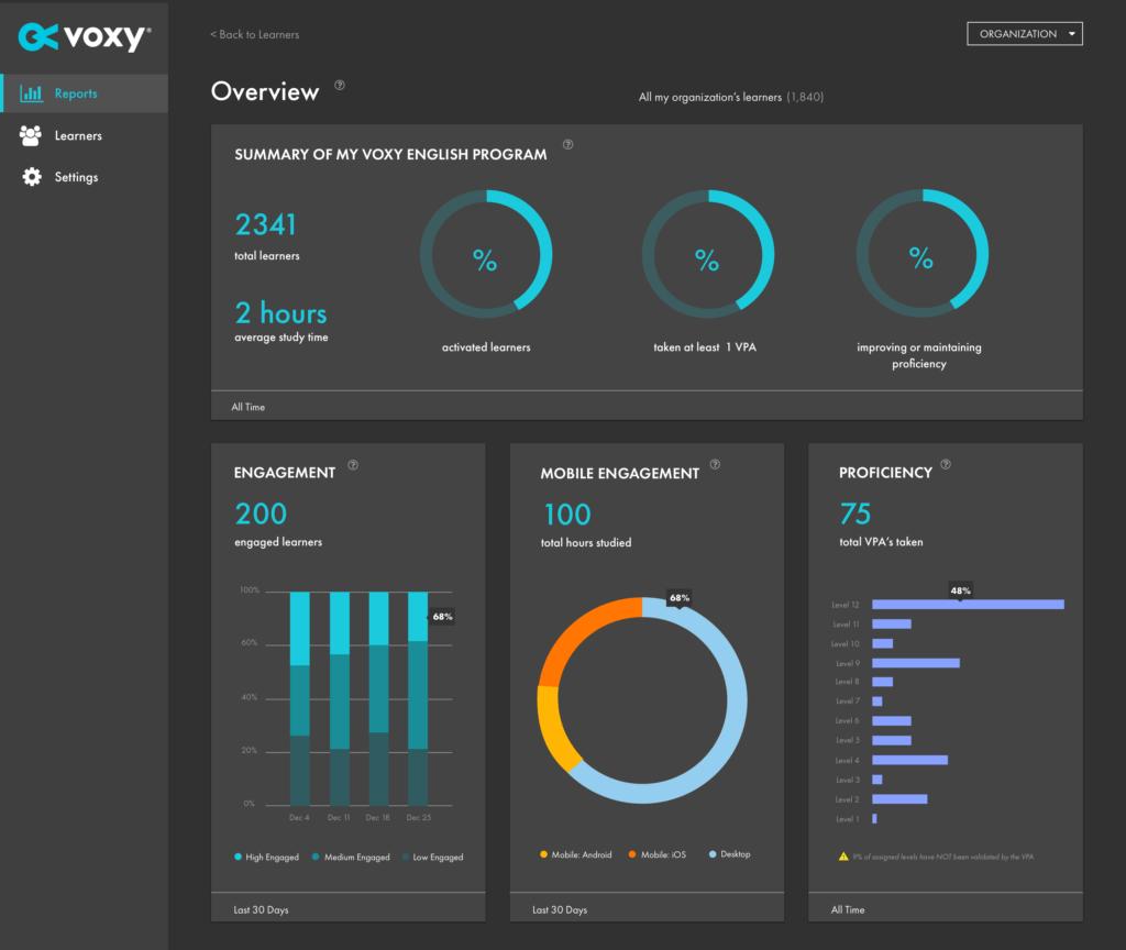 Подробната аналитичност на Командния център на Voxy за проследяване на ангажираността на обучаемите, постигане на напредък и други